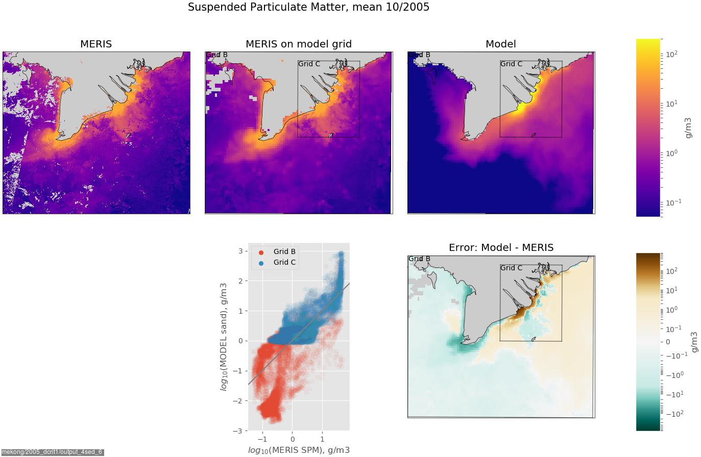 ROMS sediment modeling