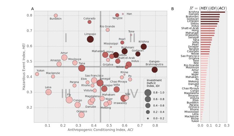 Delta risk comparison